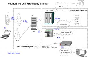 Gsm Network Diagram