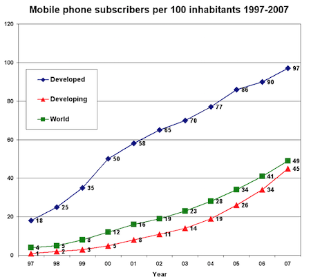 Rise in mobile phone usage