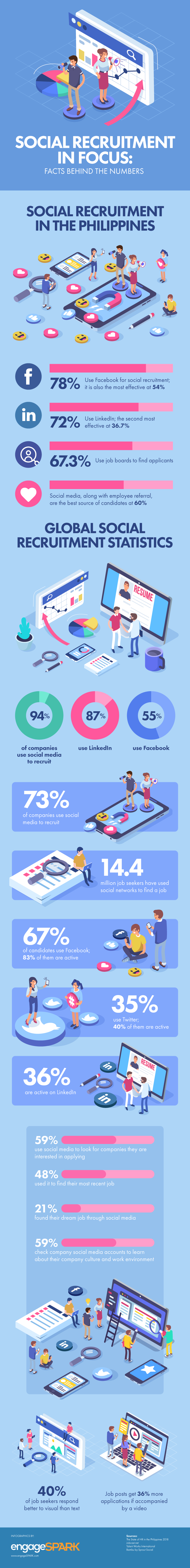 Social Recruitment In Focus (Infographic)