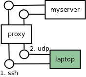 Mosh and firewalls: Proxying all mosh traffic through a proxy - Send