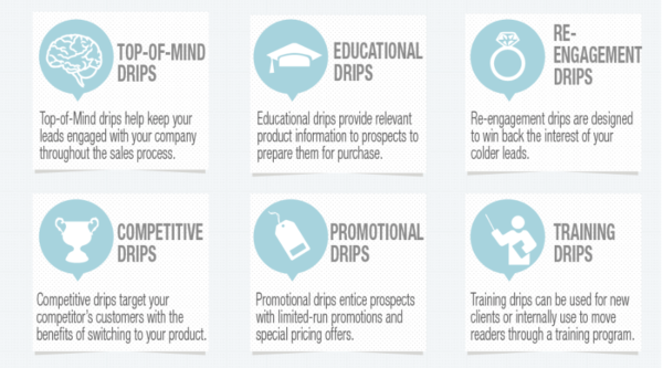 Drip campaign use cases: top of mind, educational, promotional, training, etc.